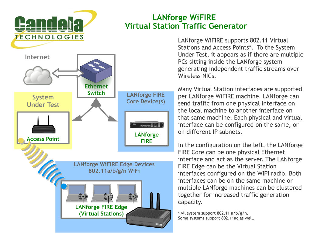 LANforge WiFIRE Virtual Station Traffic Generator